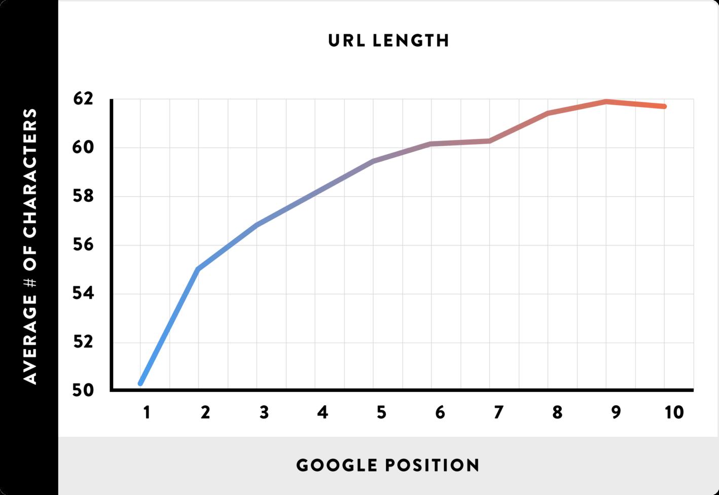 رابطه طول آدرس URL با جایگاه سایت در گوگل