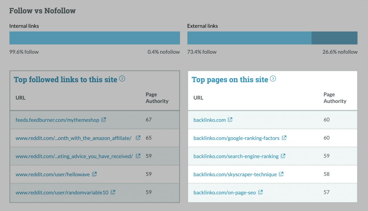moz top pages