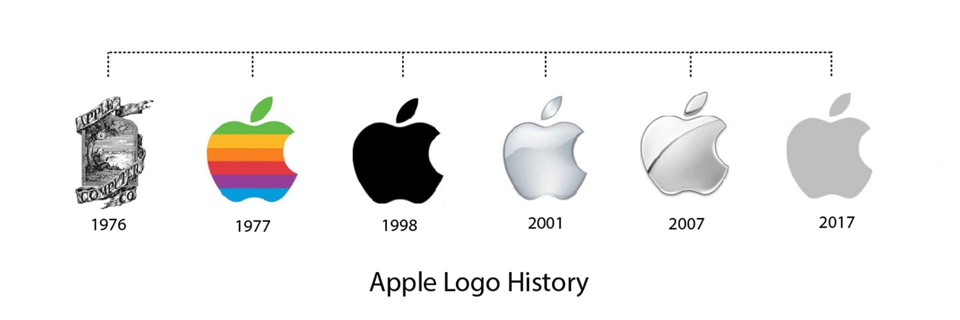 سیر تکاملی لوگو اپل